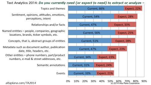 From Alta Plana's 2014 market study: Do you currently extract or analyze...