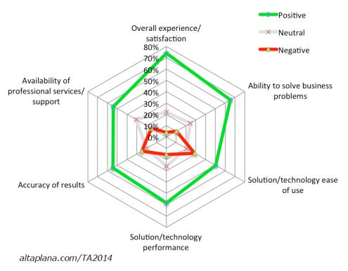 Text analytics user satisfaction