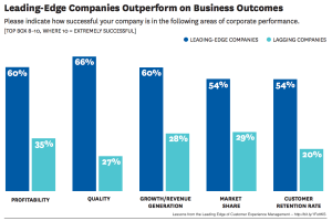 Customer experience leaders outpace laggards in key performance categories, according to a 2014 Harvard Business Review study.