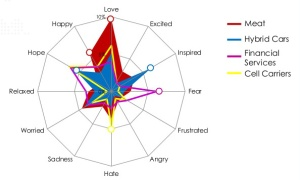 A MotiveQuest visualization: Emotions detection for brand-category understanding