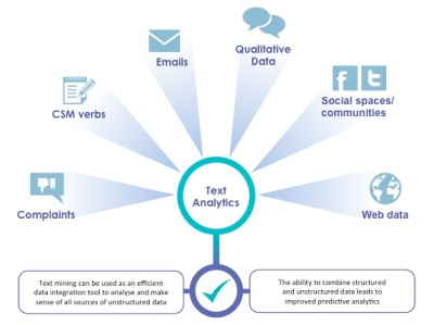 Text Analytics plays a central roles, according to Ipsos
