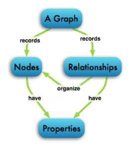 graphdb-gve