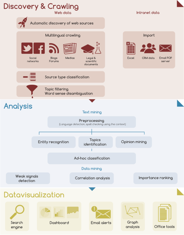 Proxem's semantic analysis method