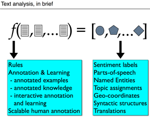 Analysis functions transform and extract information from text: 2014 Sentiment Analysis Symposium tutorial