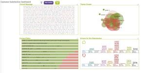 SmartMunk's Customer Satisfaction Dashboard