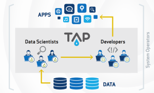 TAP provides tools and services for system operators, data scientists and application developers.