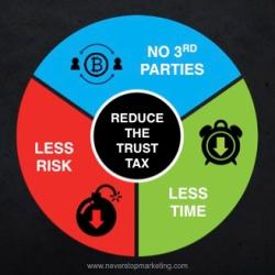 "Block chain counters the ""trust tax"" (image: NeverStopMarketing.com)"